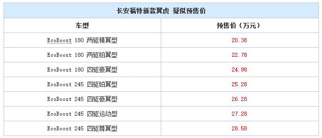 邵阳长安福特新款翼虎9月8日上市,或售20.38万元起