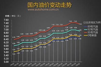 油价有望迎来两连降 调价窗口2月28日将开启